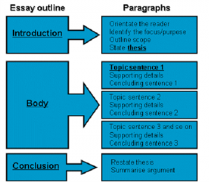 Essay Writing Services - UK Writings